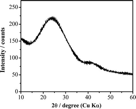 xrd pattern for amorphous powder xrd pattern of amorphous carbon extracted from cgam