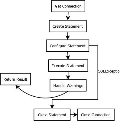 jdbc template in jdbctemplate exle