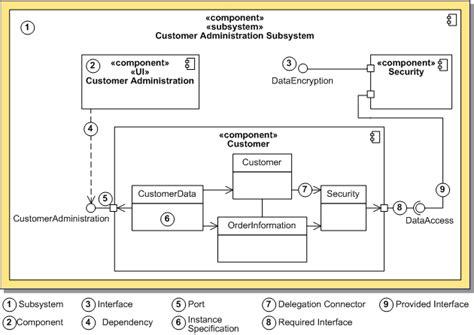 layout components xml uml component diagram exle uml use case diagram