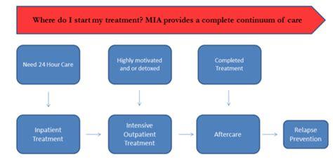 Outpatient Detox Units Vs Institutions by Outpatient Programs