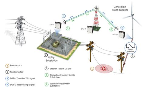 power system scada and smart grids books communications smart grid