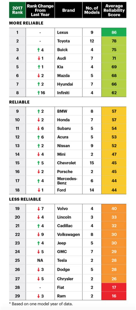 most reliable car brand 10 2016 1 lexus 10 most reliable car brands consumer reports