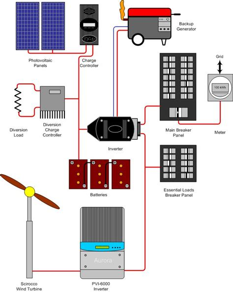 12 volt wiring diagram for solar panel system stand alone