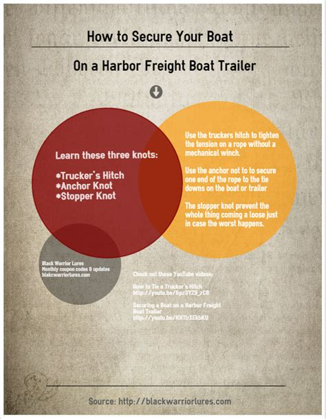 harbor freight boat trailer bunks 1000 images about harbor freight boat trailers on pinterest