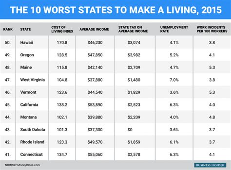Worst Places To Live If Youre Scared Of Earthquakes by The Best States To Live In Financially Brightwing
