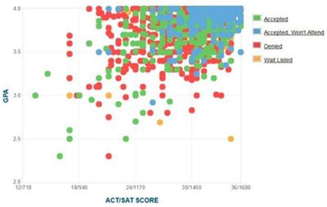 Brown Mba Gpa by Harvard Gpa Sat Score And Act Score Graph