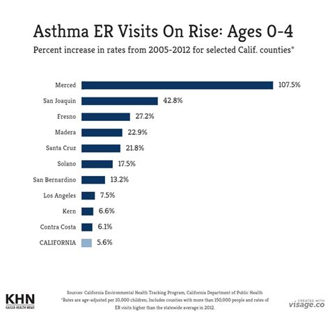 what is a level 4 emergency room visit er visits for asthma rising among in california breathe la