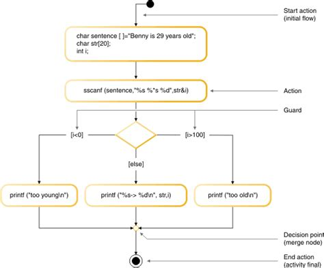 activity diagram vs flowchart comparing flow charts and activity diagrams