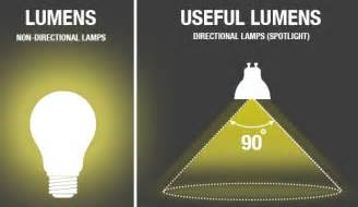 what are lumens integral led