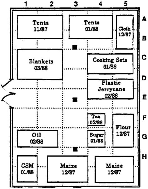 warehouse layout chart food toolkit monitoring and evaluation ref ftm 4