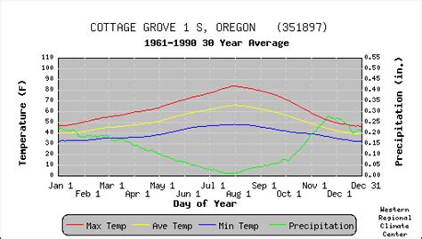 Weather Cottage Grove Or by Cottage Grove 1 S Oregon Climate Summary