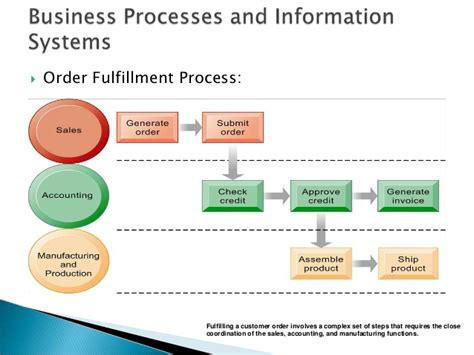 diagram of management information system management information system