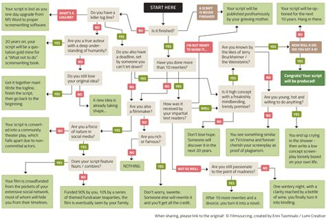 flowchart what will happen to your screenplay