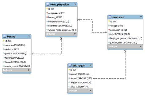 membuat tabel relasi database di php mysql membuat shopping cart keranjang belanja