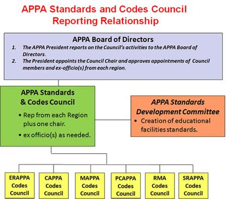 Mba Career Services Council Reporting Standards by Appa Codes Standards