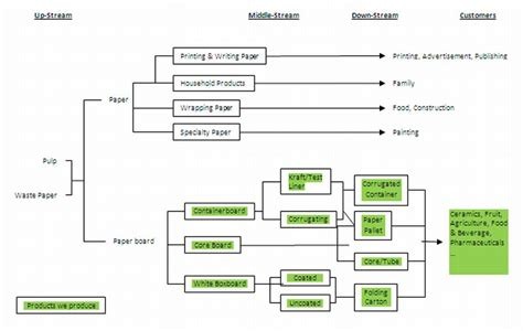 Flowchart Of Paper Process - paper process flowchart flowchart in word