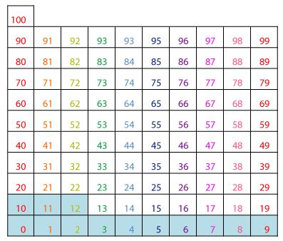 printable hundreds multiplication chart free worksheets 187 times table 1 100 free math worksheets