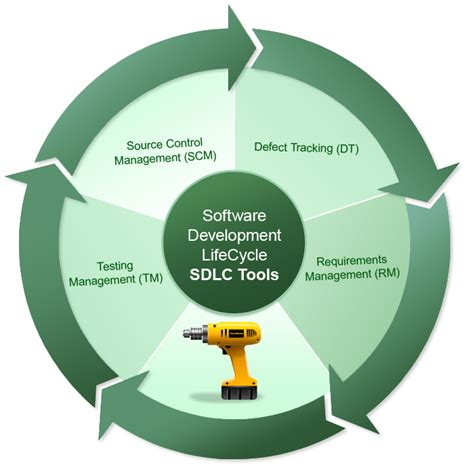 mobile software development tools sdlc spk and associates