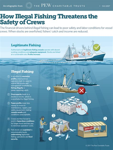 fishing vessel safety equipment infographic how illegal fishing threatens crew safety