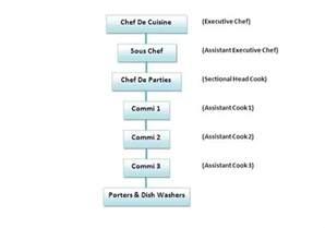 restaurant kitchen hierarchy interior design
