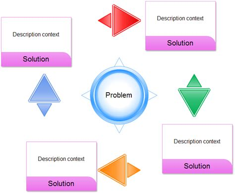 Solution Template problem solution chart