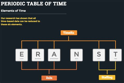 sections of periodic table we believe that technology hasn t figured out time