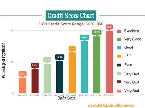 is 650 a good credit score to buy a house credit score of 590 can i buy a house fico credit score