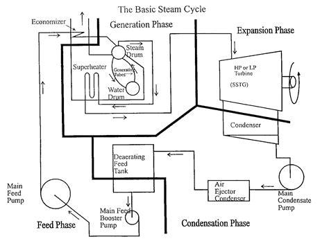 steam engine basic diagram model steam engine boiler feed diagram wiring