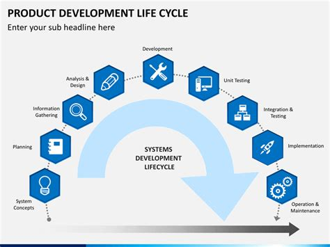 Product Development Life Cycle Powerpoint Sketchbubble Powerpoint Product