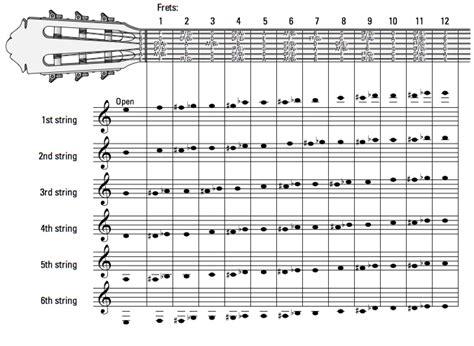 guitar fretboard notes diagram guitar theory