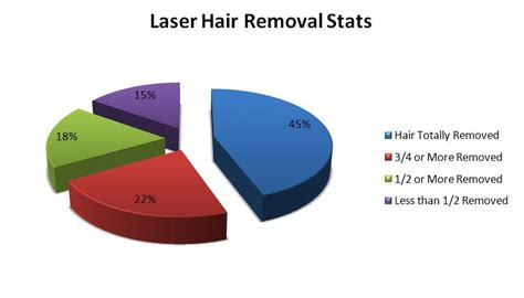 diode laser hair removal leeds diode laser hair removal leeds 28 images supreme skin clinic laser hair removal 3d