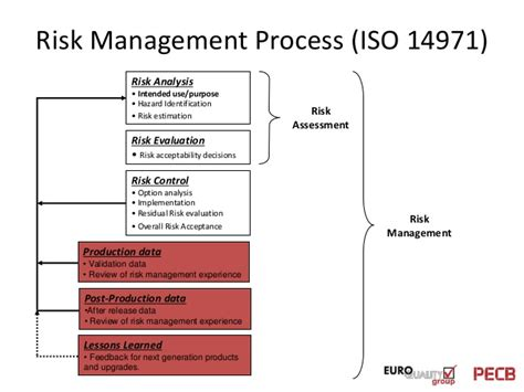 14971 risk management plan template pecb webinar the challenges of devices and