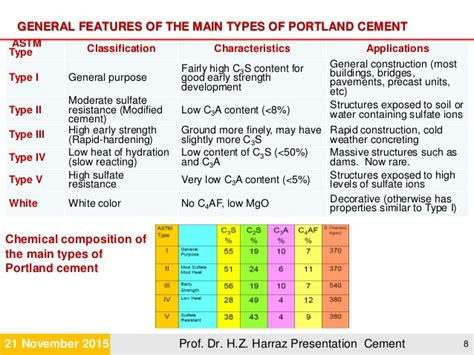 What Type Of Cement To Use For Concrete Countertops by Cement