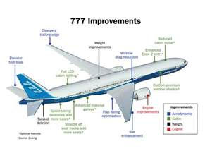 Fuel System B777 Boeing Rolls Out 777 Upgrade Plan Advanced Machines For