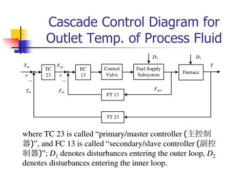 cascade block diagram ppt cascade systems powerpoint
