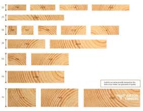 Landscape Timber Measurements Timber Sizes Search Interiors