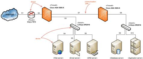 network architecture diagram network architecture diagrams using uml overview of