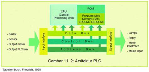 Rak Komponen Elektro citra teknologi prinsip dasar dan cara kerja plc