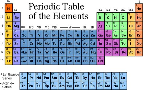 printable periodic table with energy levels not all natural the object at hand