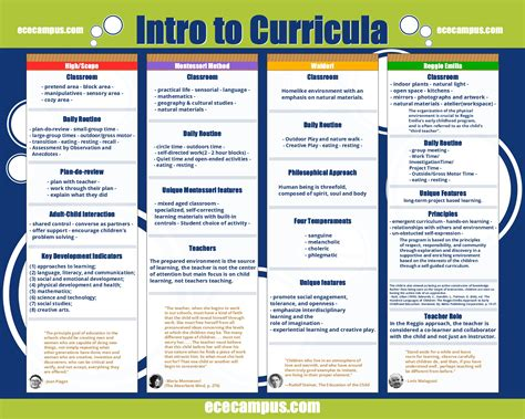 Modelo Curricular Waldorf intro to curricula is a poster comparing and contrasting reggio emilia high scope