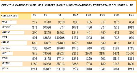 Icet Rank Wise Mba Colleges In Hyderabad allinall12345 icet 2010 mock counselling and cutoff
