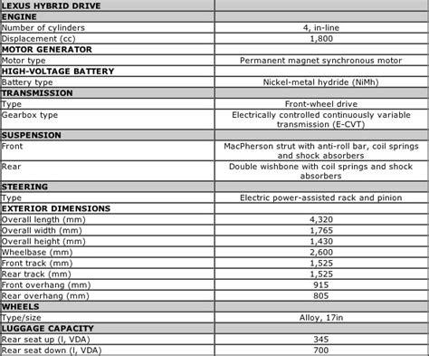 lexus ct200 specs lexus ct 200h specifications