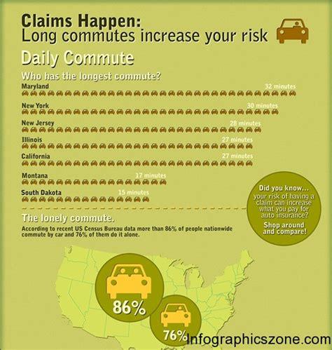 Top 10 Car Insurance Infographics