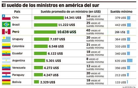 costo de un empleado con sueldo basico 2016 ecuador gobierno subira a 250 000 pesos el sueldo minimo