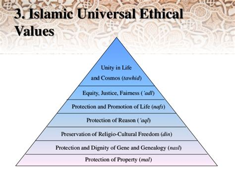 professional value in ethics and islam websitereports196