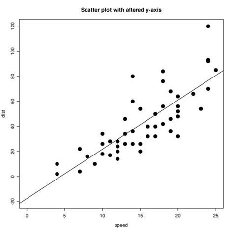 plotting of graph scatter plot graph search aba