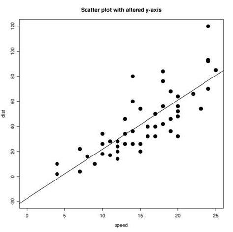 pattern analysis aba scatter plot graph google search aba pinterest search