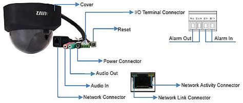 crop your ip camera video to lower bandwidth costs dome ip camera zavio d510e