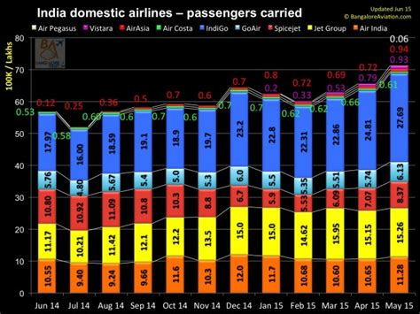 undian batik air juni 2015 infographics domestic performance of indian carriers over