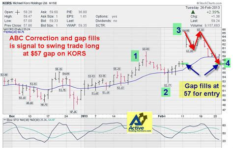 how to swing trade stocks swing trading stocks with the abc gap fill the market